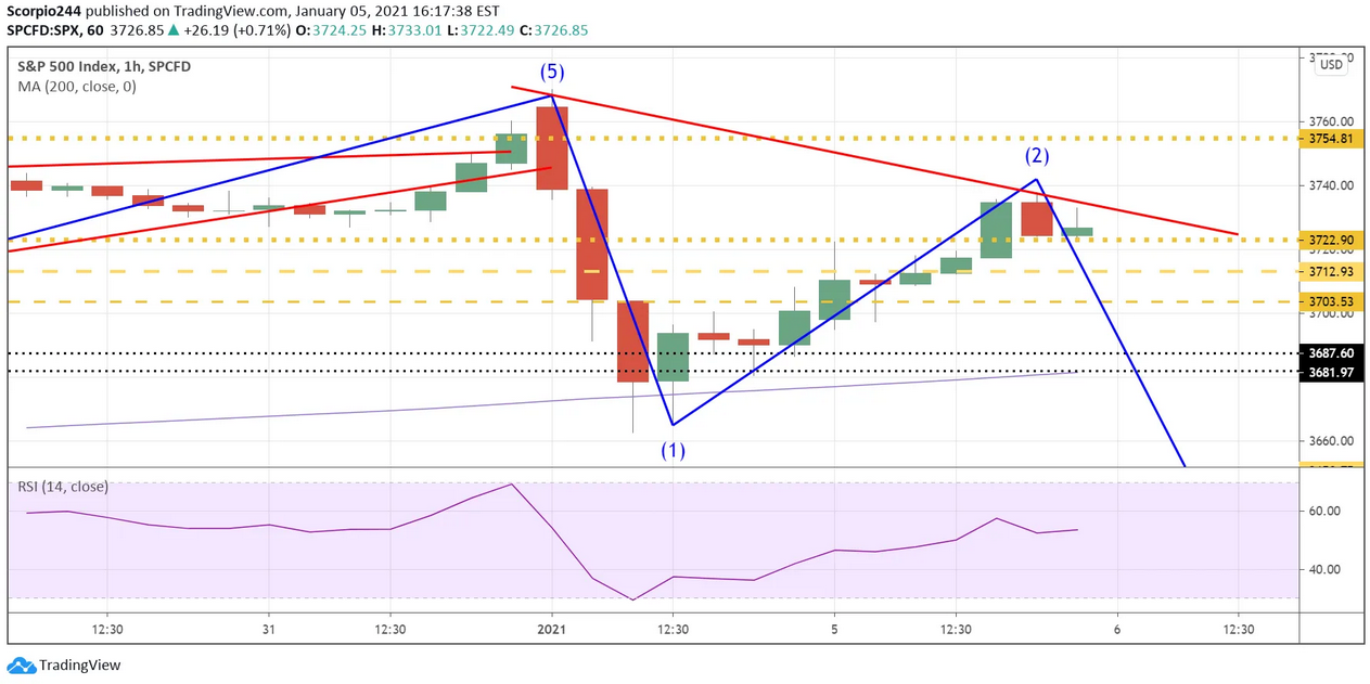 S&P 500 Index Hourly Chart