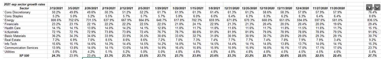 Sector-wise EPS Growth