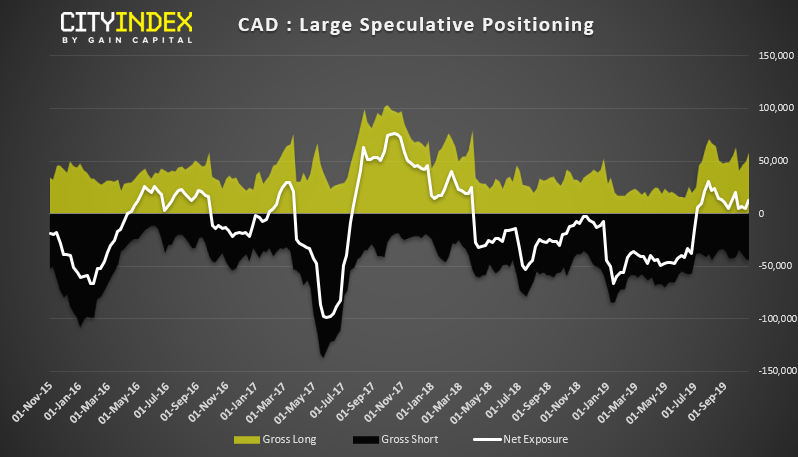 CAD - Large Speculative Positioning