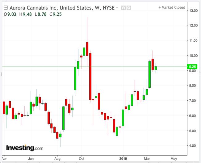 Aurora Cannabis Weekly Chart