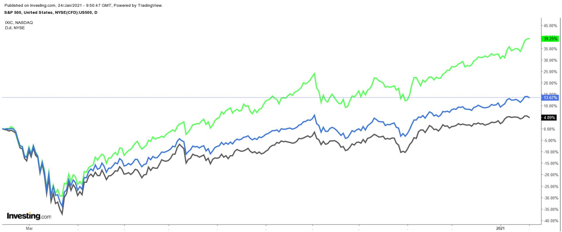 SPX:Dow:NASDAQ Daily
