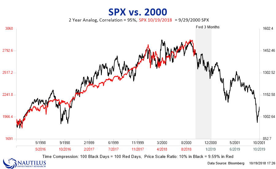 S&P 500 Then And Now
