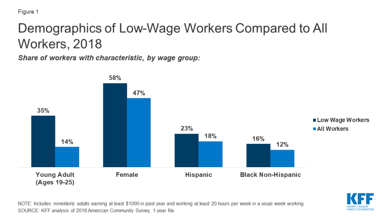 Demographics Of Low Wage Workers