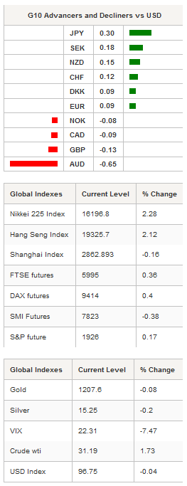 G10 Advancers - Global Indexes