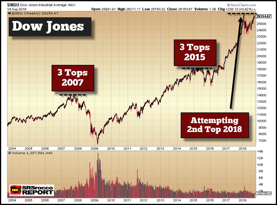 Dow Jones Industrials: Tops