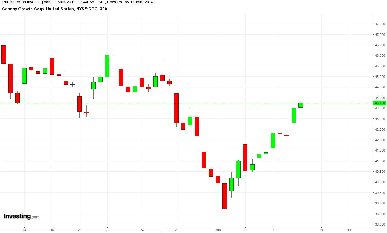 CGC 300 Minute Chart