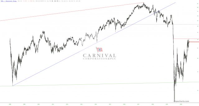 Carnival Corporation Chart.