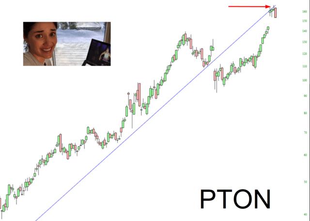 Peleton Chart.