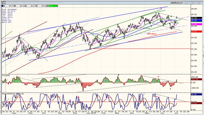 UUP Dollar ETF Chart