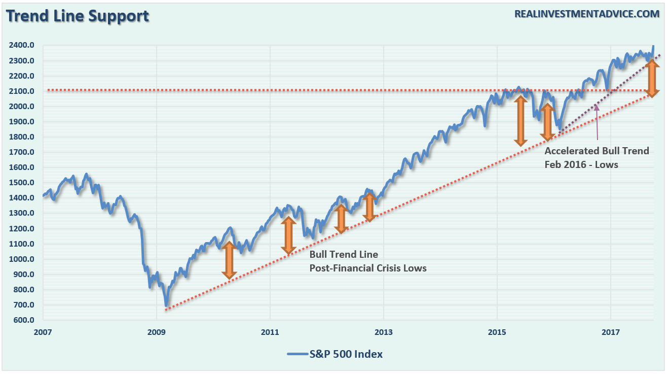 S&P 500 Trend Support
