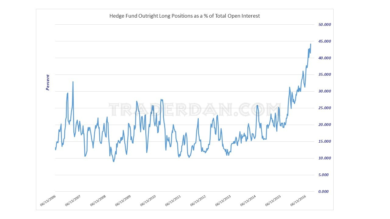 Hedge Fund Outright Long Positions in Silver