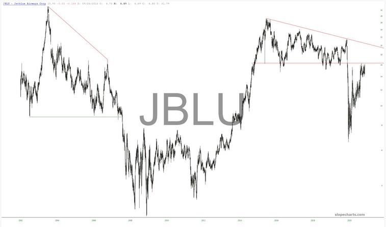 JBLU Chart