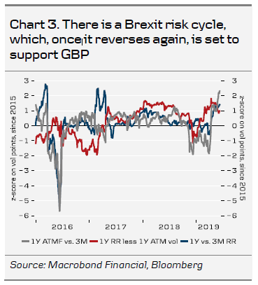 There Is A Brexit Risk Cycle