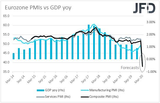 Eurozone PMIs vs GDP yoy