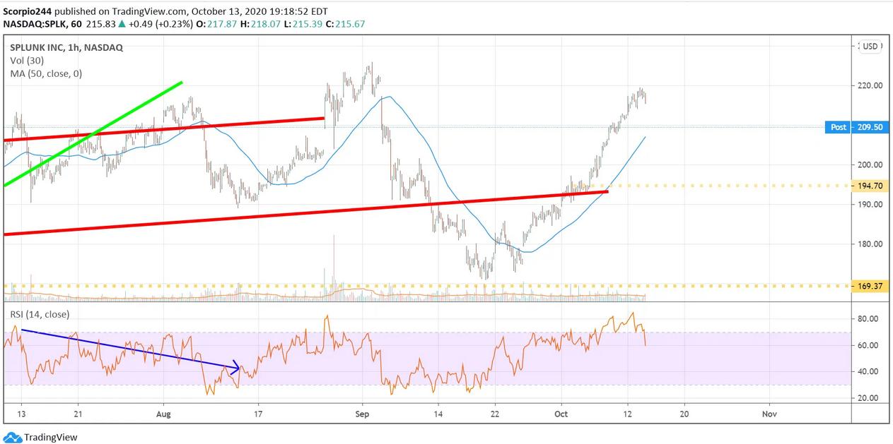 Splunk Inc Chart