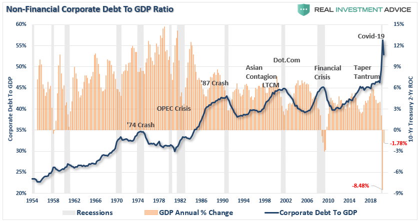 Corporate-Debt To GDP Ratio