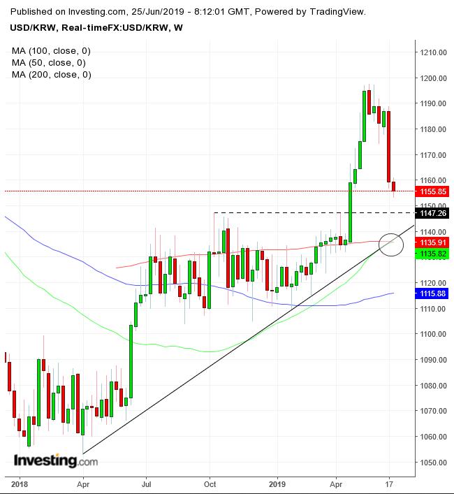 USD/KRW Weekly Chart
