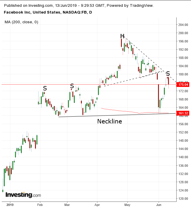 Chart Of The Day: Violent Move Lower For Facebook On New Privacy Probe?