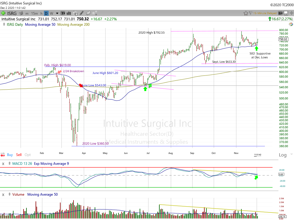 Intuitive Surgical Daily Chart.