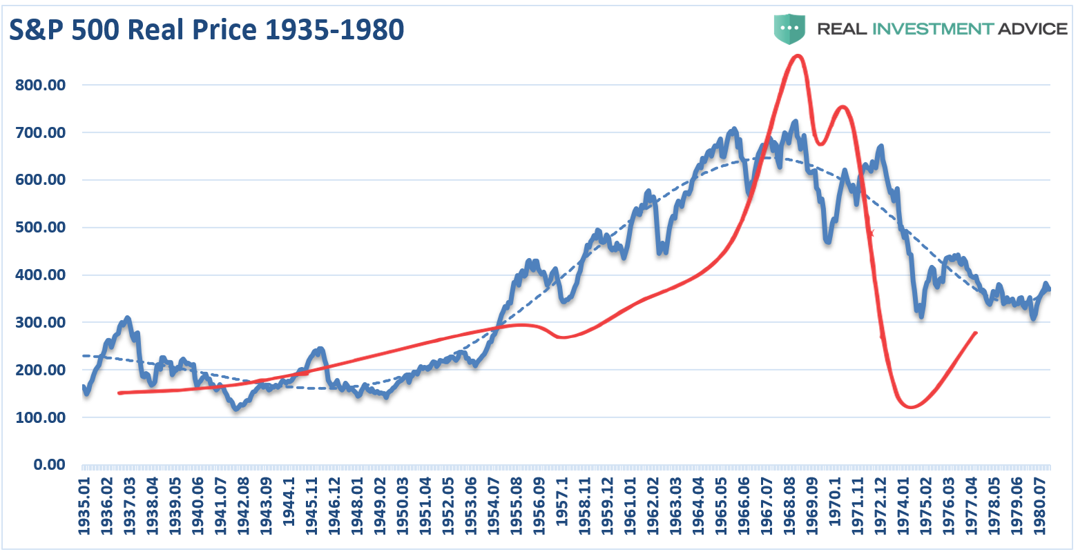 S&P 500-Real Price 1935-1980