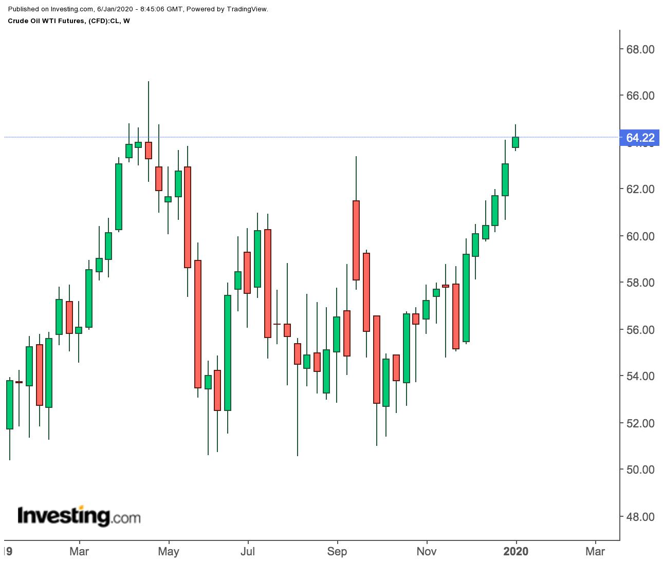 WTI Futures Weekly Price Chart
