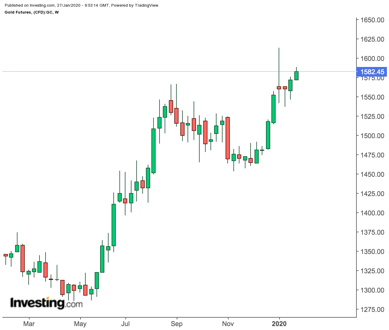 Gold Futures Weekly Chart