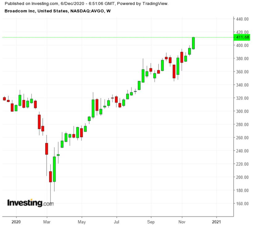 Cổ phiếu Broadcom