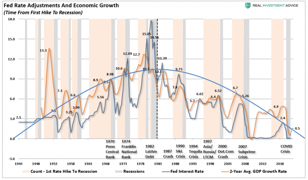 Fed Rates and Economic Growth