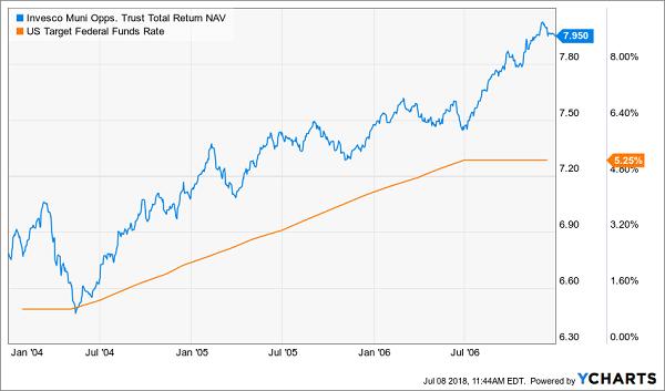 Interest Rates Rise And So Do Muni Bonds