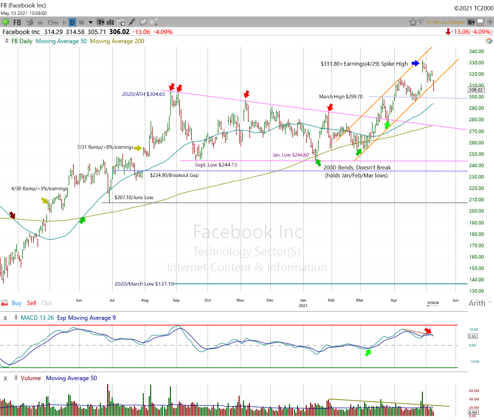 Facebook Daily Chart.