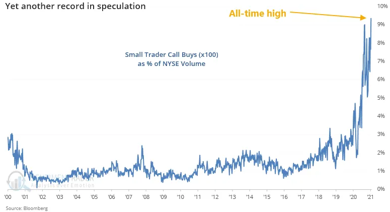 Small Trader Call Buys As % Of NYSE Volume