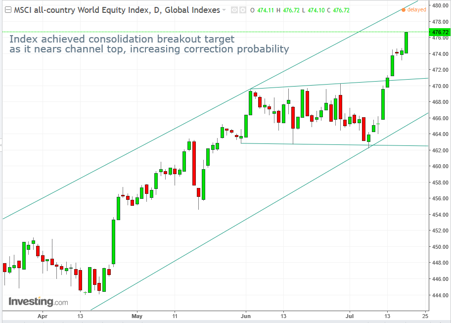 MSCI All-Country World Index Daily