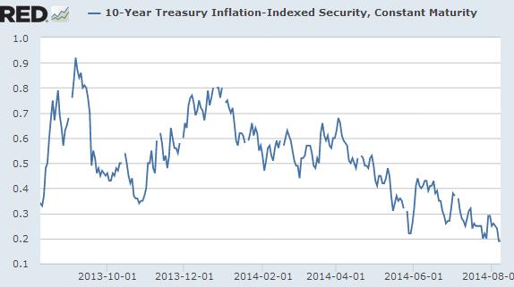 10-Y Treasury Inflation-Indexed Security