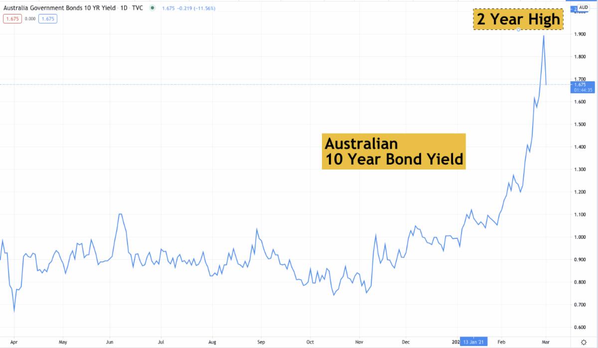 Australian 10-Year Bond Yield.