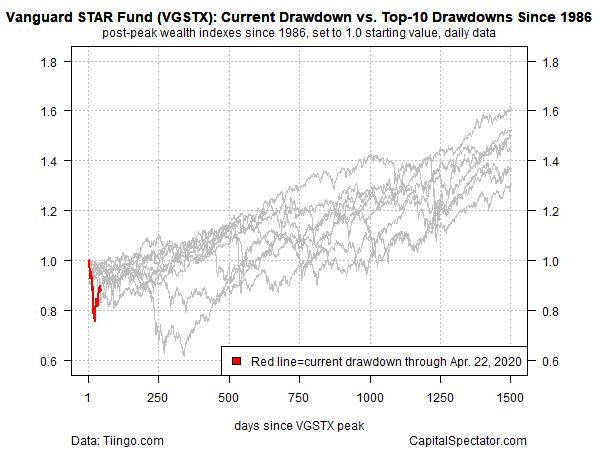 Vanguard Star Fund Chart