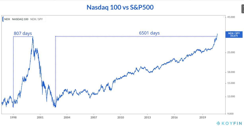 Nasdaq 100 V S&P 500