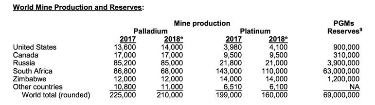 World Mine Production and Reserves for PGEs