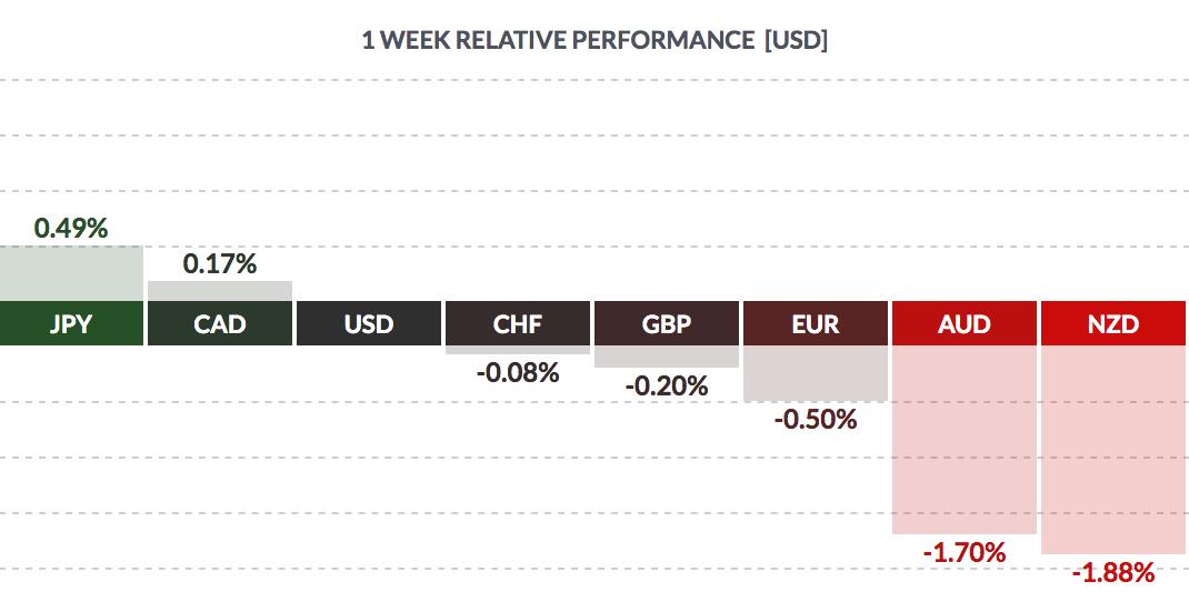USD 1-Week Performance