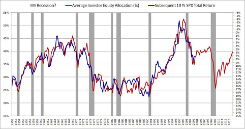 Average Investor Allocation to Equities 1952-2013