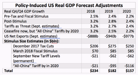 US GDP Outlook