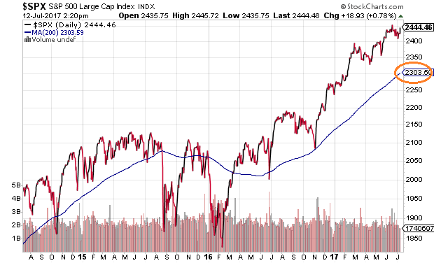 S&P 500's Key Moving Average