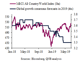 Global Growth Expectation Vs. Equity Markets