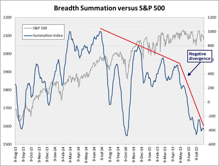Breadth Summation vs S&P 500