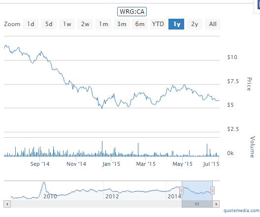 WRG 1-Y Chart