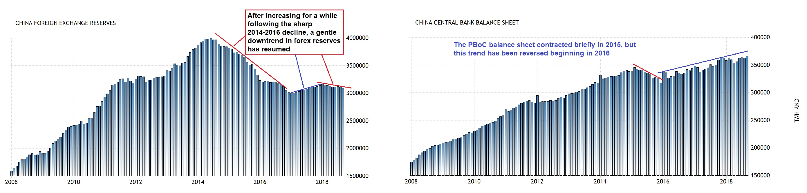 China Foregn Exchange Reserves