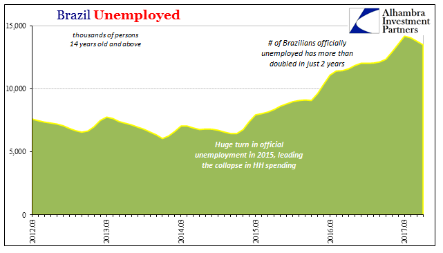 Brazil Unemployed