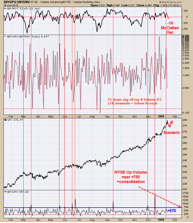 NYSE Advance-Decline Index