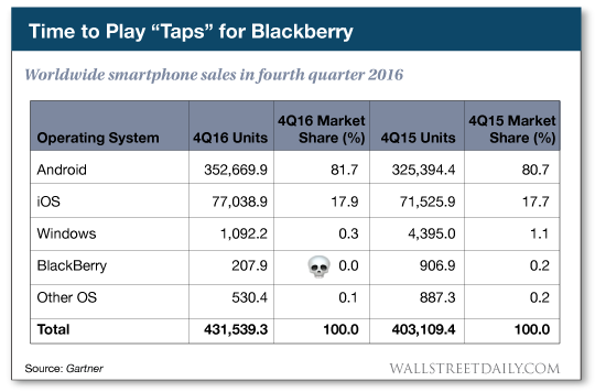 Worldwide smartphone sales in fourth quarter 2016