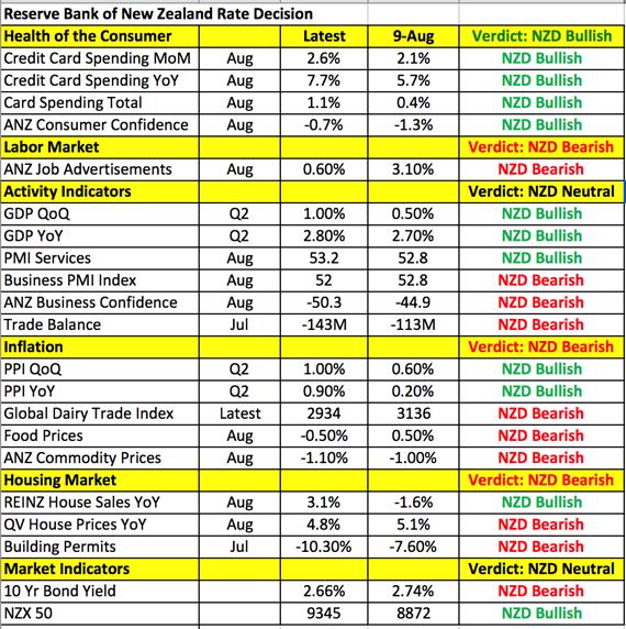 NZD Data Points