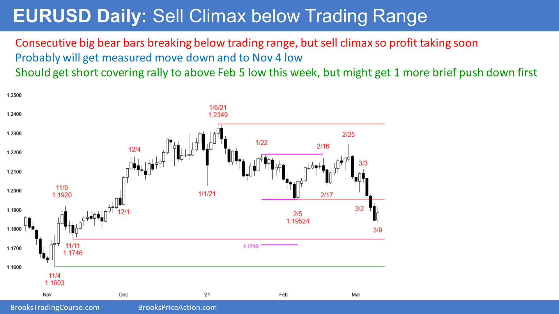 EURUSD Forex sell climax below trading range so short covering soon